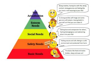 Image result for maslow s hierarchy of needs